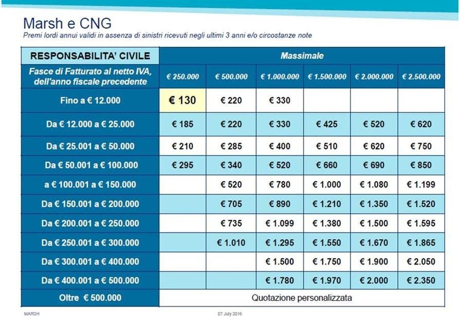 CNG-MARSH CONVENZIONE – NOVITA' POLIZZA RC e  TUTELA LEGALE PROFESSIONALE
